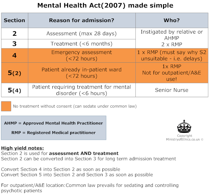 Mental Health Act (MHA) 1983 & 2007 - Ministry of Ethics ...